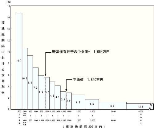 """2人以上世帯の貯蓄現在高の平均値は1820万円だが、中央値でみると760万円ほど少ない1064万円になる。<br />出所:総務省家計調査(2016年):<a href=""""https://www.stat.go.jp/data/kakei/family/05.html"""" target=""""_blank"""">「貯蓄現在高階級別世帯分布(2人以上の世帯)」</a>"""