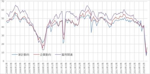現状判断DI(季節調整値)の推移