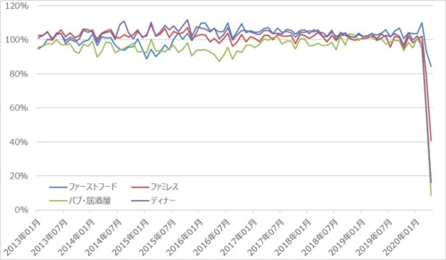 飲食サービス業売上高の推移(前年同月比)