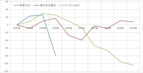 総務省「労働力調査 雇用者数(季節調整済み)」(万人)