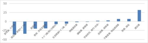 新型コロナウイルスによる産業別就業者数の増減