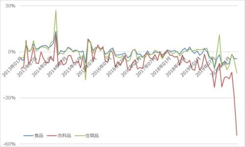 チェーンストアの食品、衣料品、住関品の販売金額推移(前年同月比)