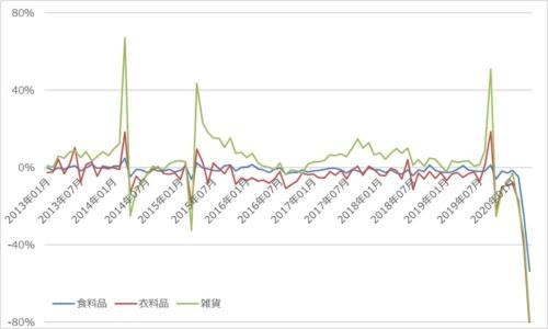 百貨店の食料品、衣料品、雑貨の売上高推移(前年同月比)