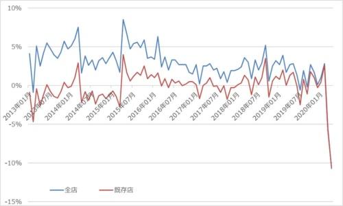 コンビニエンスストア販売金額推移(前年同月比)