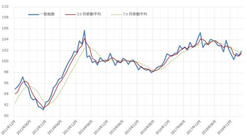 景気動向指数(19年6月7日公開分)の推移