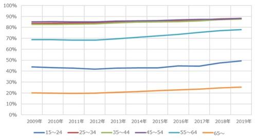 年齢階級別の労働力人口比率
