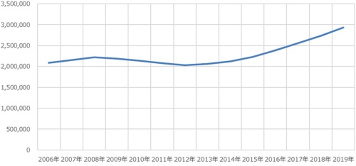在留外国人の推移(2006年~19年)