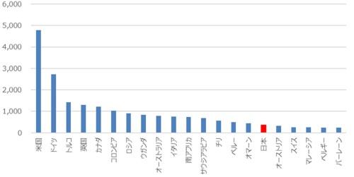 国別の純移民流入数(2015~20年)
