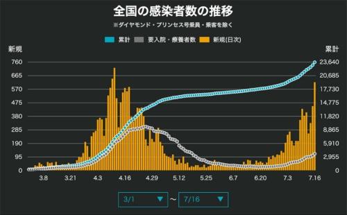 "JX通信社「<a href=""https://newsdigest.jp/pages/coronavirus/"" target=""_blank"" class=""textColRed"">新型コロナウイルス 日本国内の最新感染状況マップ・感染者数</a>」"
