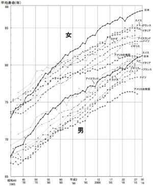 世界の平均寿命の推移