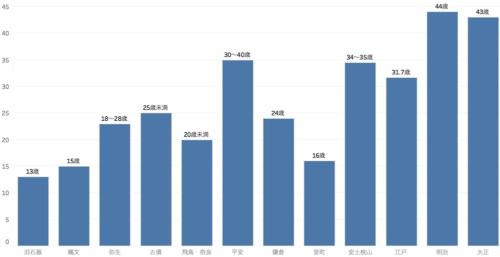 歴史的に見た平均寿命の推移