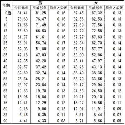 平均余命(令和元年)