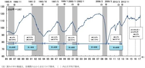 過去の景気循環とCI一致指数の下降率