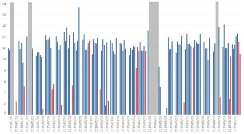 2019年1~6月の安倍首相の勤務時間(縦軸は時間)