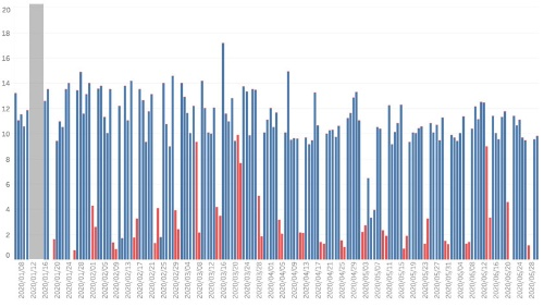 2020年1~6月の安倍首相の勤務時間(縦軸は時間)
