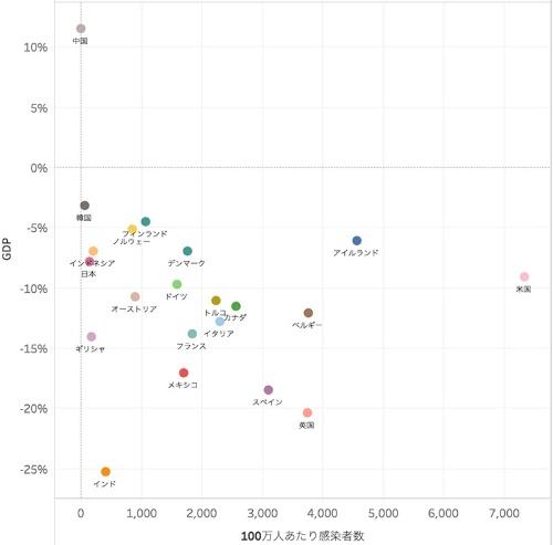 4~6月期の実質GDP成長率と100万人当たり累計感染者数