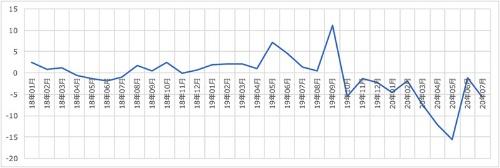 実質消費支出の変化(前年比)