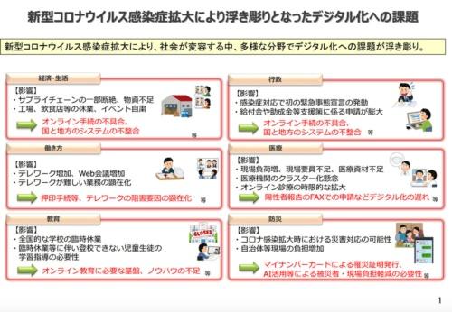"「<span class=""textColRed""><a href=""https://www.kantei.go.jp/jp/singi/digital_kaikaku/dai1/siryou.pdf"" target=""_blank"">デジタル化の現状・課題</a></span>」より抜粋"