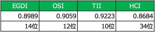 日本のEGDI、OSI、TII、 HCI