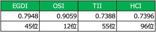 中国のEGDI、OSI、TII、 HCI