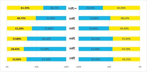 2015年住民投票の年代別出口調査結果