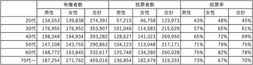 2015年住民投票における年齢別投票行動