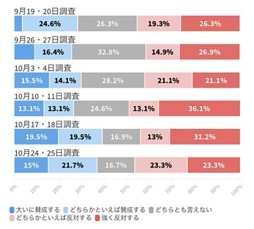 公明党支持者層の大阪都構想に対する賛否の推移