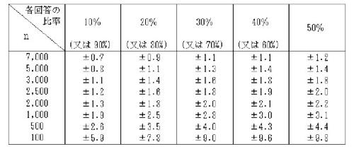 標本数と標本誤差の関係