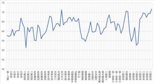 自由民主党結党以降の党三役平均年齢推移