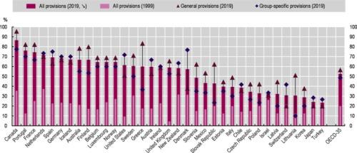 OECD各国における「LGBTI」の法的整備改善の状況