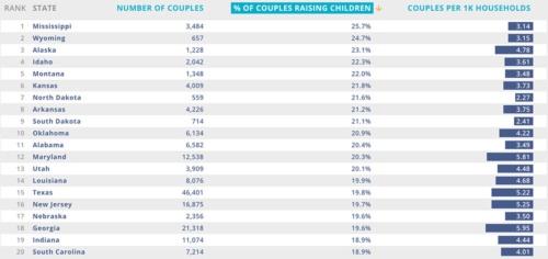 子育てに取り組んでいる同性カップルの割合(米国、州別)