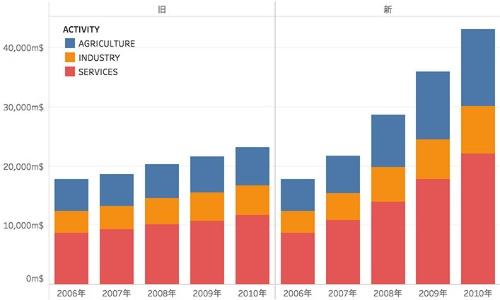 「1993年基準SNA」に変えたらガーナのGDPは60%増となった