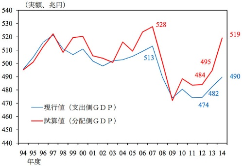 日本銀行が試算した実質GDP