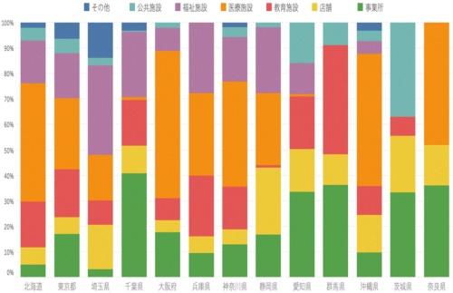 施設ごとの感染者数の割合(都道府県別)
