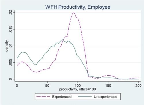 在宅勤務開始時期別の生産性分布