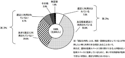 各種施設や設備が適正に利用されていないとする人は36.3%いる(出典:東京都福祉保健局「平成28年度『都民の生活実態と意識』」)