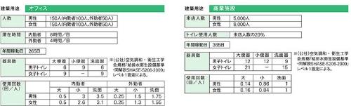 便器や洗面器の設置数の計算方法