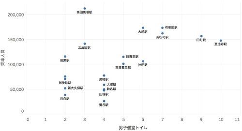 男性用個室トイレの数と乗車人員の散布図(個室トイレの数が10以下の駅に限る)