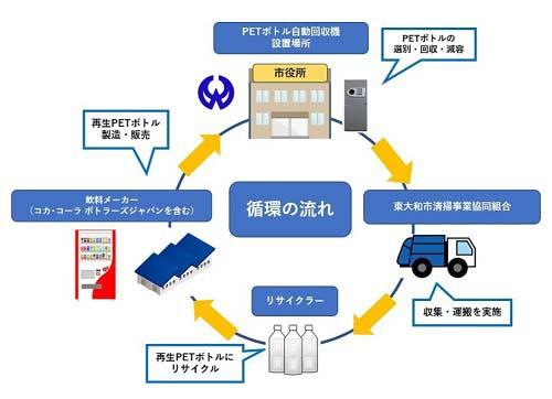 市民・事業者・行政が一体となり、着実な容器回収・リサイクルスキームの構築を実現している