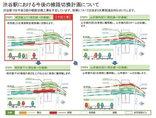 JR渋谷駅改造のステップ。現在は「STEP2」の段階に入りつつある。これから埼京線、湘南新宿ラインのホームは山手線ホームと並ぶ位置へ移動する。移設時期は20年度春とされている