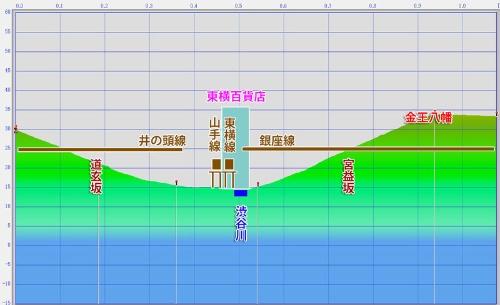 昭和初期の渋谷の断面図