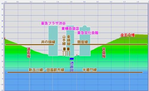 昭和後期の渋谷の断面図