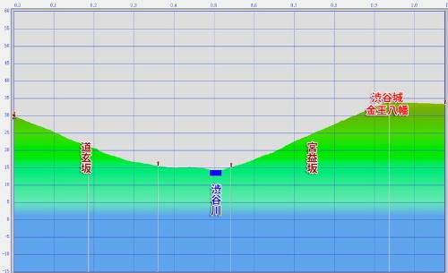 中世渋谷の断面図