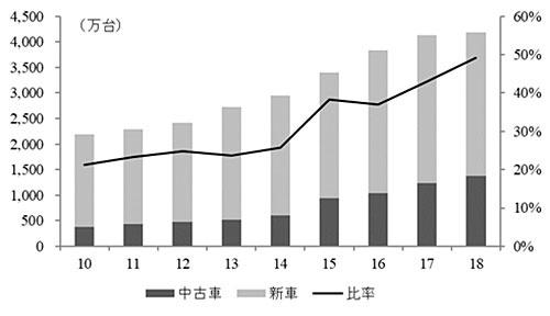 中国における新車・中古車販売台数の推移