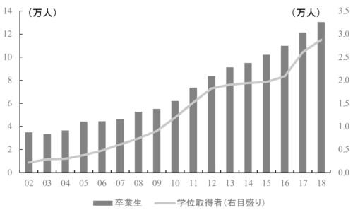 中国国内大学における留学生卒業生・学位取得者の推移