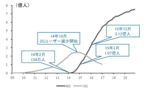 チャイナモバイル3G・4Gユーザー数の推移