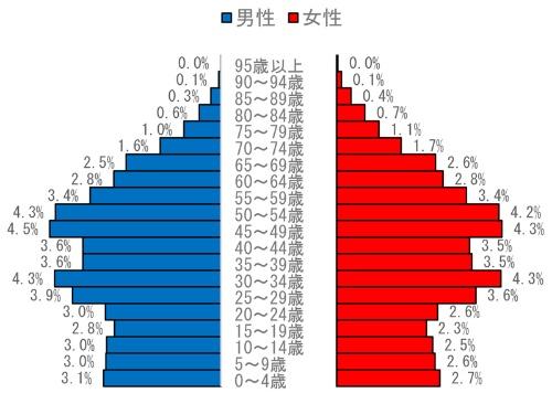 中国の人口ピラミッド(2019年)