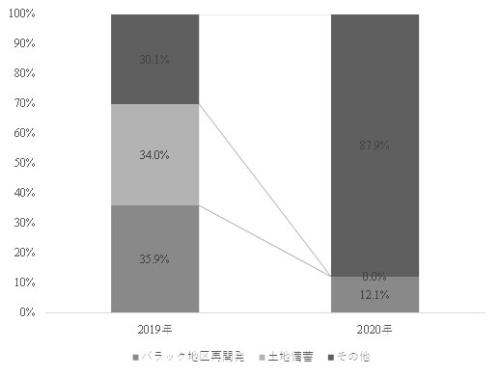 プロジェクト別の地方専項債発行比率