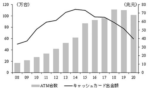 ATM設置台数とキャッシュカード出金額の推移