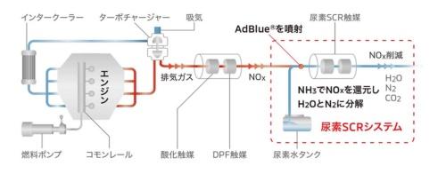 デリカD:5に採用された尿素SCR(選択還元触媒)。排ガスに尿素(アドブルー)を噴射するとアンモニア(NH<sub>3</sub>)に変化し、NOx(窒素酸化物)をN<sub>2</sub>(窒素)とH<sub>2</sub>O(水)に分解する(資料:三菱自動車)
